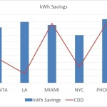 CDD_and_cooling_savings