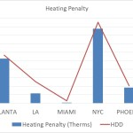 hdd_and_heating_penalty