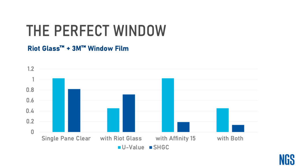 The Perfect Window: Riot Glass and 3M Window Film